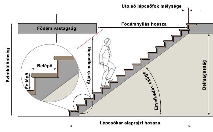 Lépcső tervezés